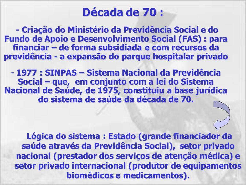 1960 : Lei Orgânica da Previdência : uniformização dos benefícios 1964 : Ditadura Militar : incrementou-se o papel regulador do Estado e o afastamento