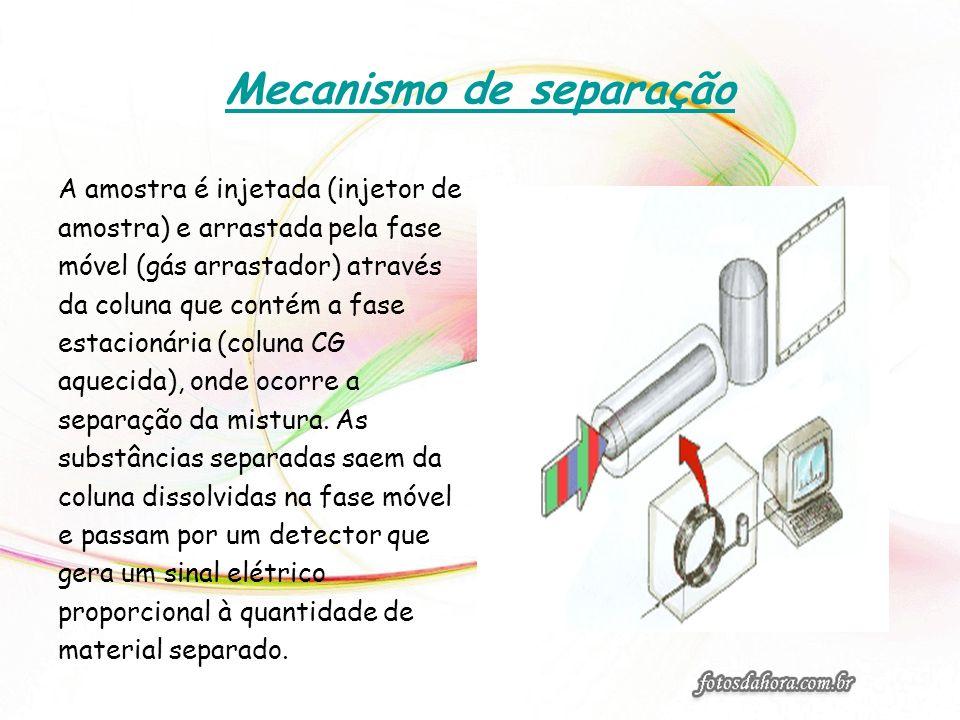 Mecanismo de separação A amostra é injetada (injetor de amostra) e arrastada pela fase móvel (gás arrastador) através da coluna que contém a fase esta