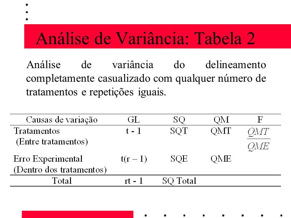 Análise de Variância: Tabela 2 Análise de variância do delineamento completamente casualizado com qualquer número de tratamentos e repetições iguais.
