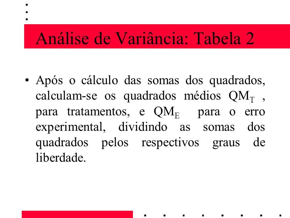 Análise de Variância: Tabela 2 Após o cálculo das somas dos quadrados, calculam-se os quadrados médios QM T, para tratamentos, e QM E para o erro expe