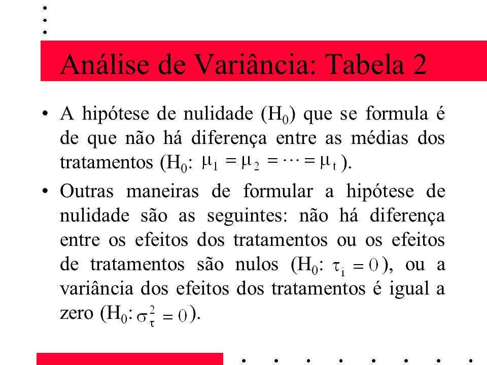 Análise de Variância: Tabela 2 A hipótese de nulidade (H 0 ) que se formula é de que não há diferença entre as médias dos tratamentos (H 0 : ). Outras
