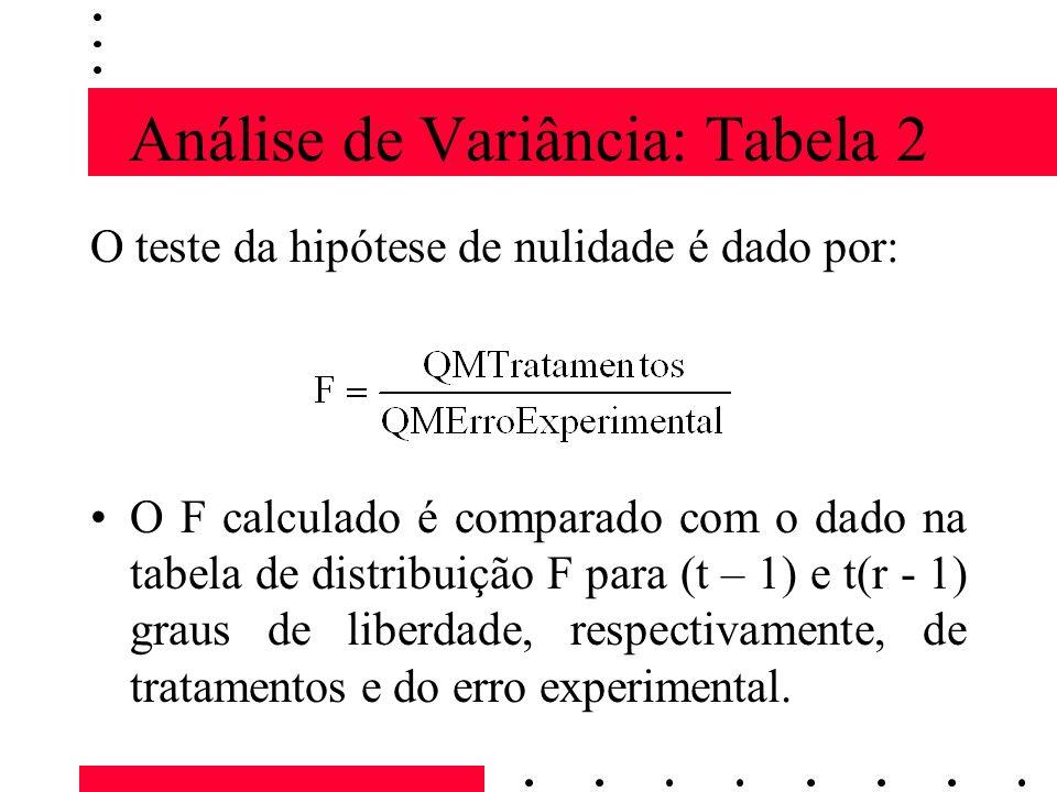 Análise de Variância: Tabela 2 O teste da hipótese de nulidade é dado por: O F calculado é comparado com o dado na tabela de distribuição F para (t – 1) e t(r - 1) graus de liberdade, respectivamente, de tratamentos e do erro experimental.