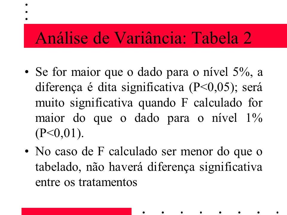 Análise de Variância: Tabela 2 Se for maior que o dado para o nível 5%, a diferença é dita significativa (P<0,05); será muito significativa quando F calculado for maior do que o dado para o nível 1% (P<0,01).