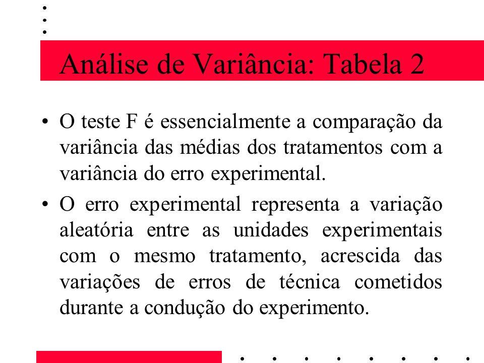 Análise de Variância: Tabela 2 O teste F é essencialmente a comparação da variância das médias dos tratamentos com a variância do erro experimental. O