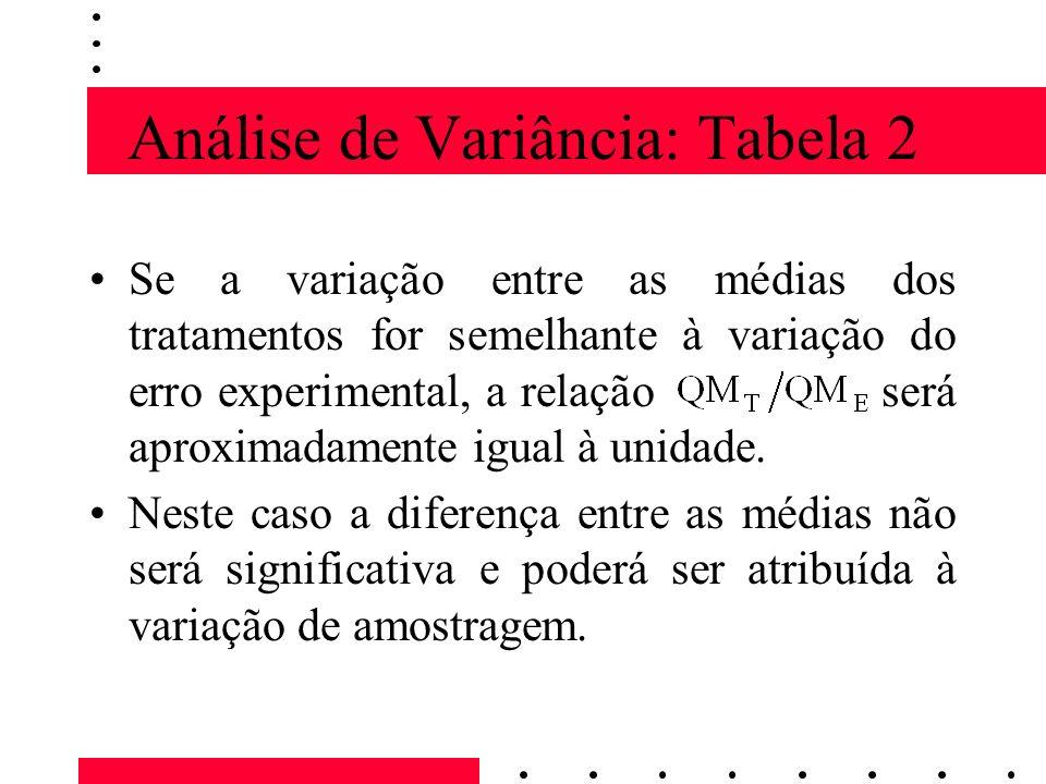 Análise de Variância: Tabela 2 Se a variação entre as médias dos tratamentos for semelhante à variação do erro experimental, a relação será aproximada