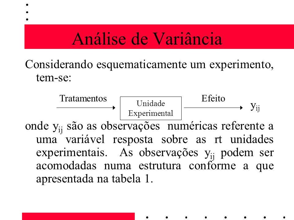 Análise de Variância Considerando esquematicamente um experimento, tem-se: onde y ij são as observações numéricas referente a uma variável resposta sobre as rt unidades experimentais.