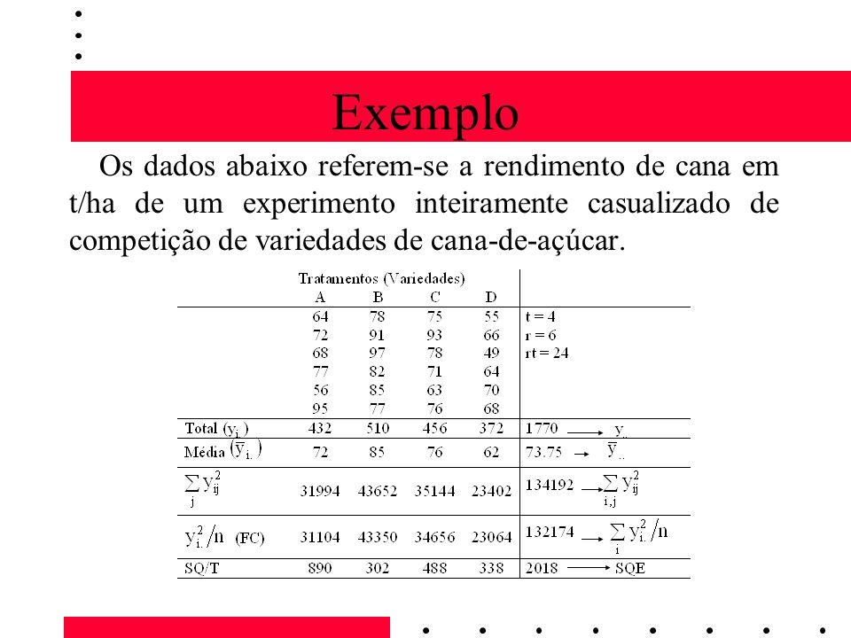Exemplo Os dados abaixo referem-se a rendimento de cana em t/ha de um experimento inteiramente casualizado de competição de variedades de cana-de-açúc
