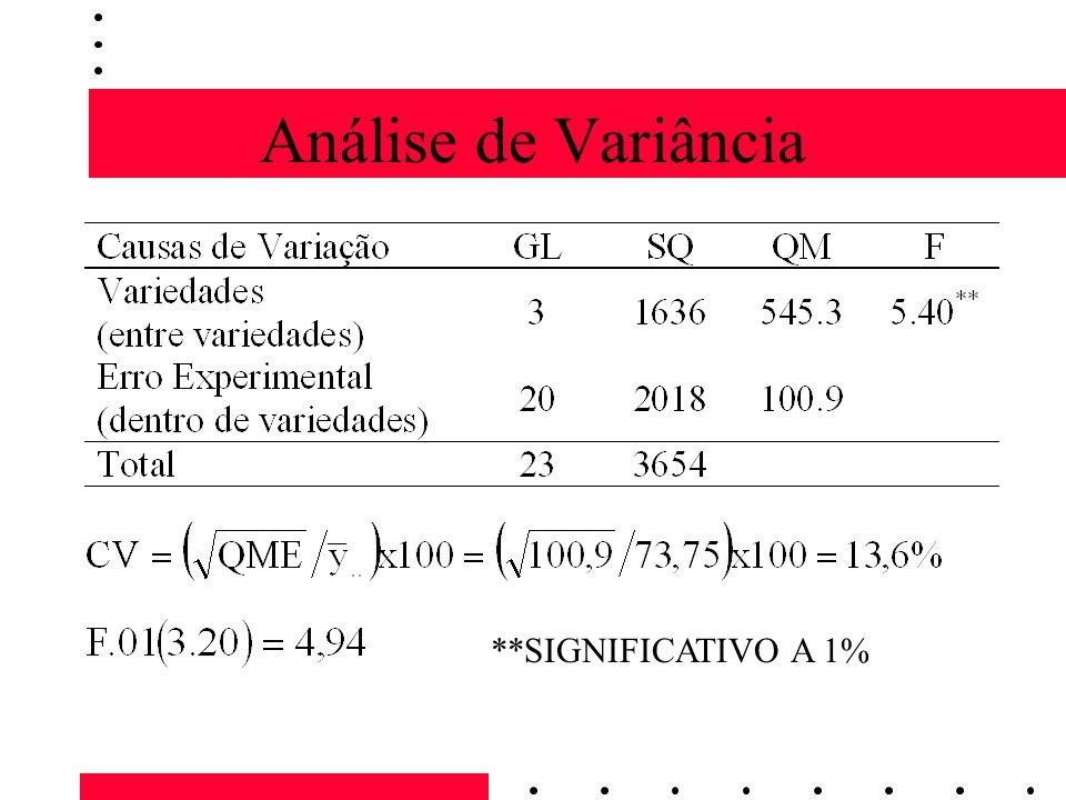 Análise de Variância **SIGNIFICATIVO A 1%