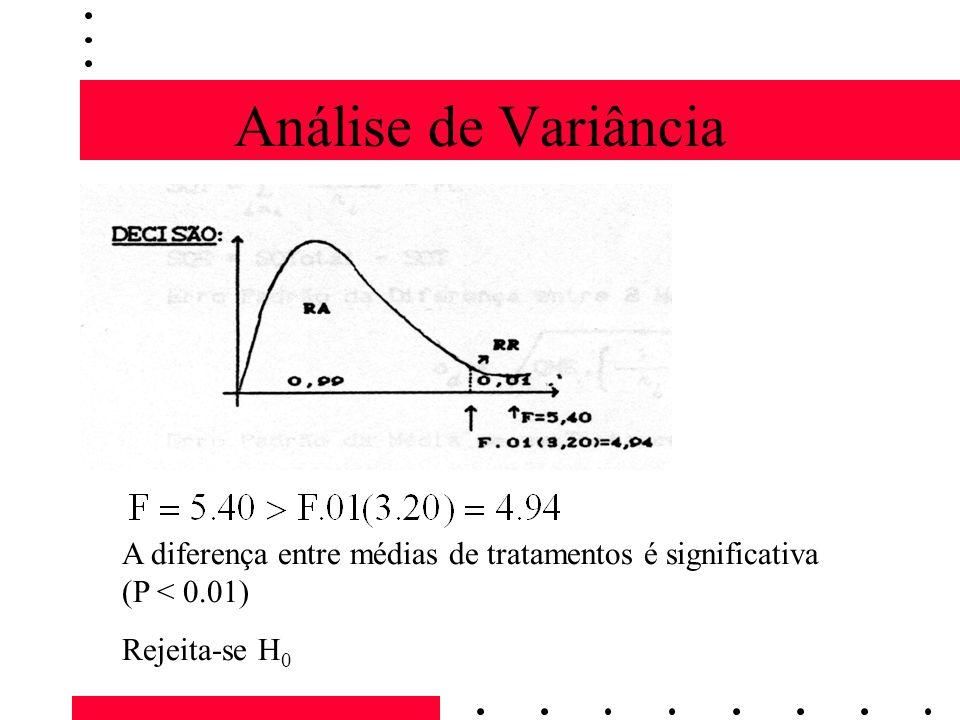Análise de Variância A diferença entre médias de tratamentos é significativa (P < 0.01) Rejeita-se H 0