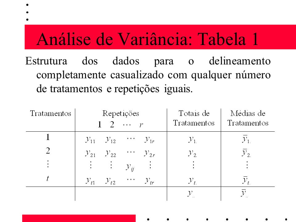Análise de Variância: Tabela 1 Na tabela 1 y ij denota a observação da j-ésima repetição do tratamento i, onde i = 1, 2,..., t é o índice de tratamento; j = 1, 2,..., r é o índice de repetição.