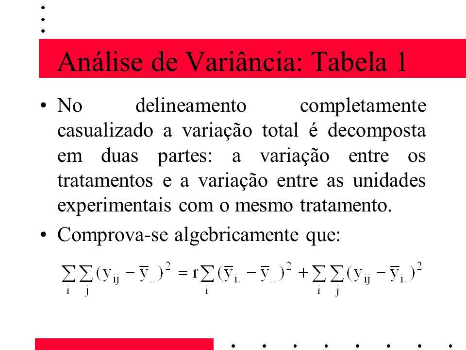 Análise de Variância: Tabela 1 No delineamento completamente casualizado a variação total é decomposta em duas partes: a variação entre os tratamentos e a variação entre as unidades experimentais com o mesmo tratamento.