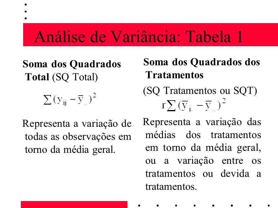 Análise de Variância: Tabela 1 Soma dos Quadrados Total (SQ Total) Representa a variação de todas as observações em torno da média geral. Soma dos Qua