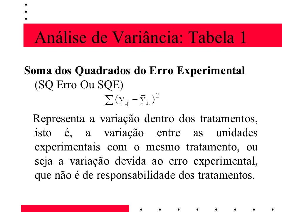 Análise de Variância: Tabela 2 Se a variação entre as médias dos tratamentos for semelhante à variação do erro experimental, a relação será aproximadamente igual à unidade.