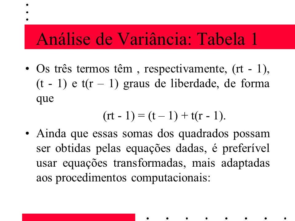 Análise de Variância: Tabela 1 Os três termos têm, respectivamente, (rt - 1), (t - 1) e t(r – 1) graus de liberdade, de forma que (rt - 1) = (t – 1) + t(r - 1).