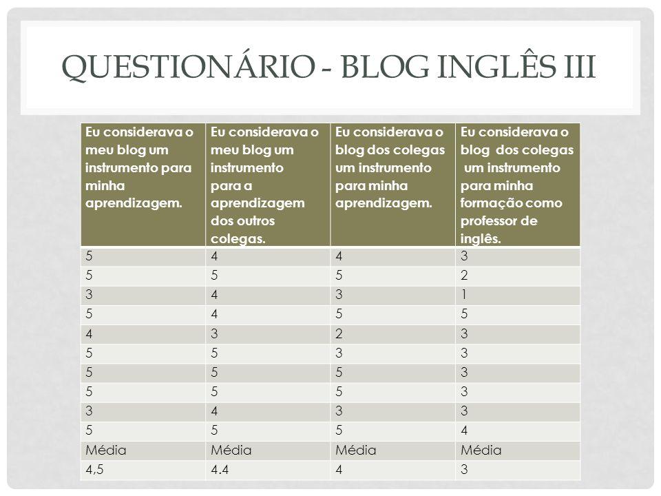 QUESTIONÁRIO - BLOG INGLÊS III Eu considerava o meu blog um instrumento para minha aprendizagem. Eu considerava o meu blog um instrumento para a apren