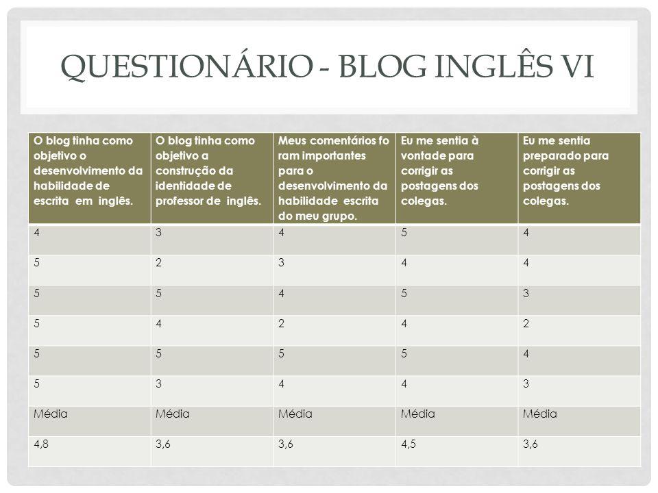 QUESTIONÁRIO - BLOG INGLÊS VI O blog tinha como objetivo o desenvolvimento da habilidade de escrita em inglês. O blog tinha como objetivo a construção