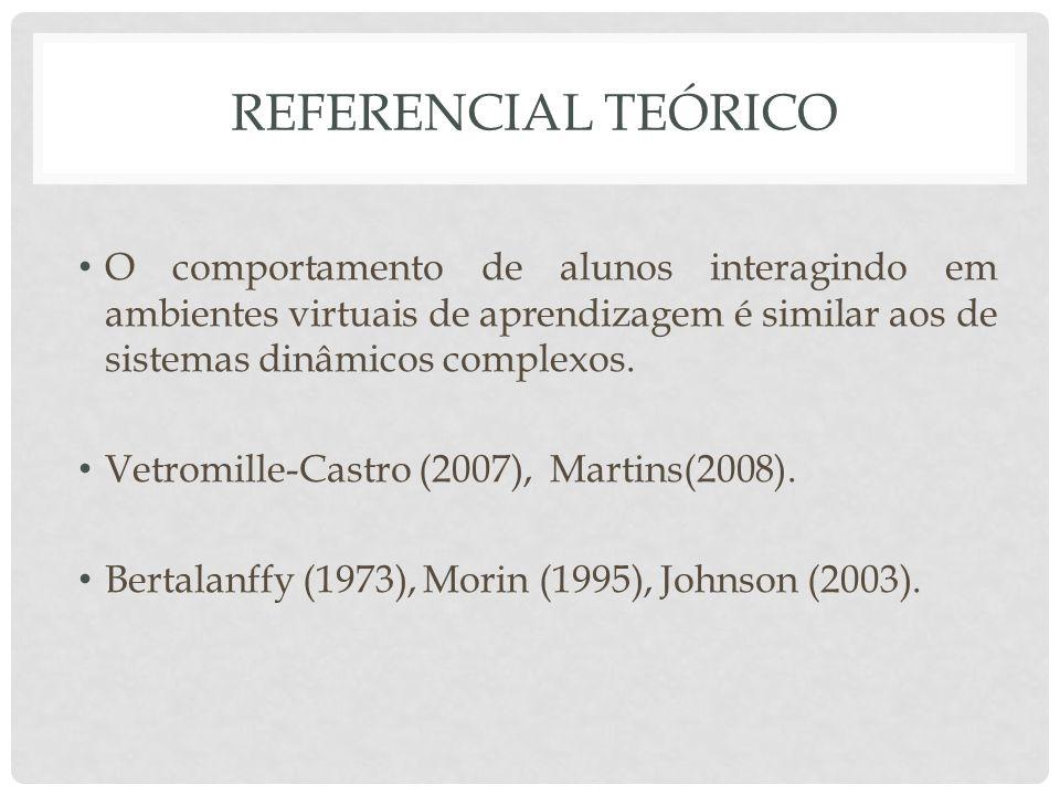 REFERENCIAL TEÓRICO O comportamento de alunos interagindo em ambientes virtuais de aprendizagem é similar aos de sistemas dinâmicos complexos. Vetromi