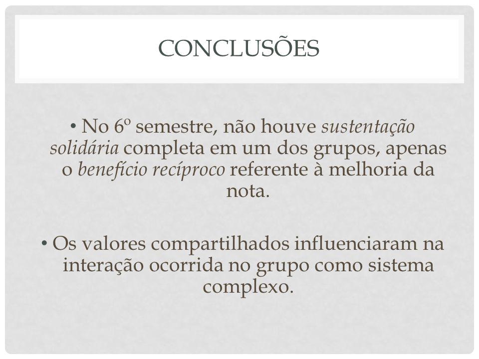 CONCLUSÕES No 6º semestre, não houve sustentação solidária completa em um dos grupos, apenas o benefício recíproco referente à melhoria da nota. Os va