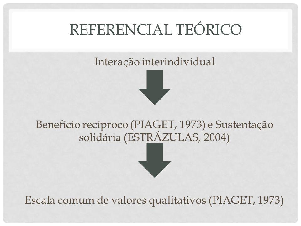 REFERENCIAL TEÓRICO Interação interindividual Benefício recíproco (PIAGET, 1973) e Sustentação solidária (ESTRÁZULAS, 2004) Escala comum de valores qu