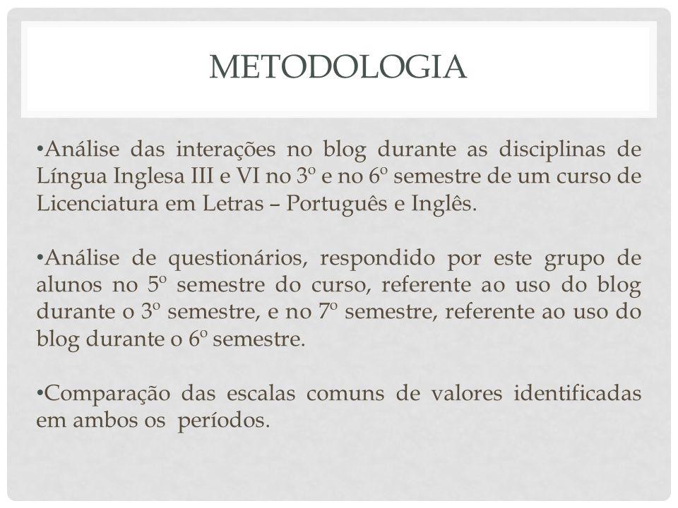 METODOLOGIA Análise das interações no blog durante as disciplinas de Língua Inglesa III e VI no 3º e no 6º semestre de um curso de Licenciatura em Let