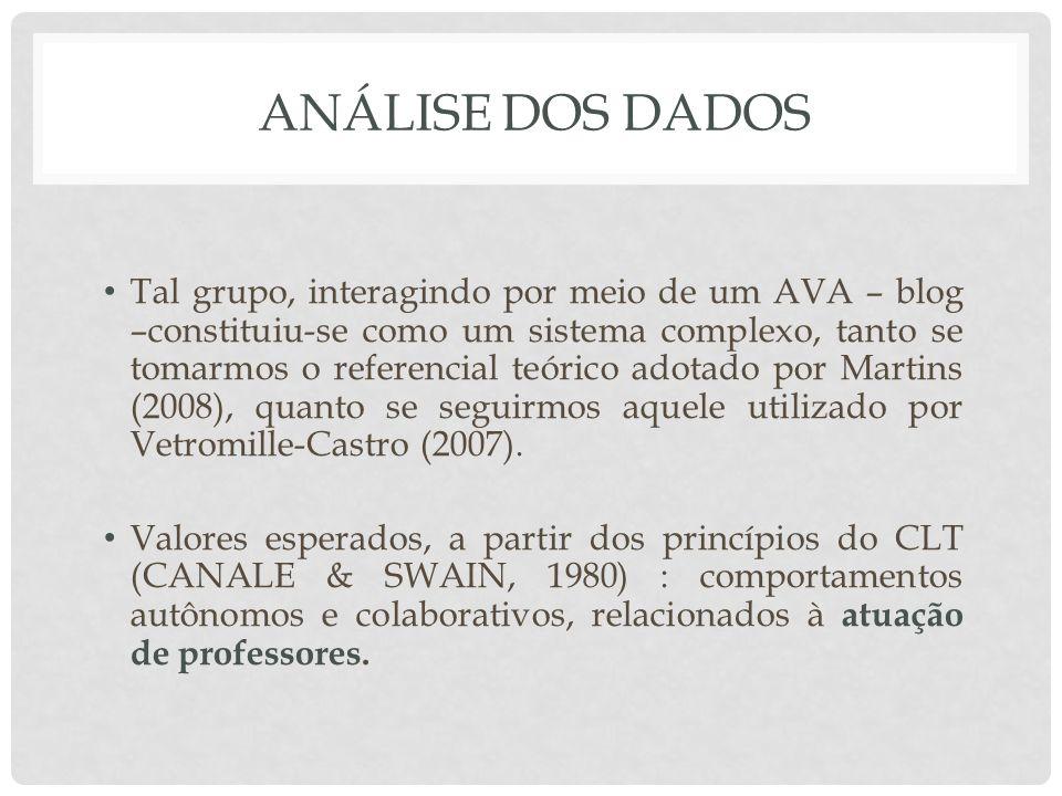 ANÁLISE DOS DADOS Tal grupo, interagindo por meio de um AVA – blog –constituiu-se como um sistema complexo, tanto se tomarmos o referencial teórico ad