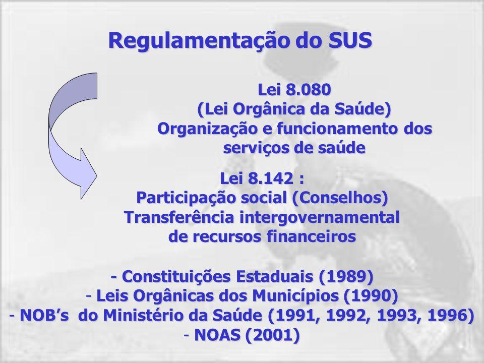 Regulamentação do SUS Lei 8.080 (Lei Orgânica da Saúde) Organização e funcionamento dos serviços de saúde Lei 8.142 : Participação social (Conselhos) Transferência intergovernamental de recursos financeiros - Constituições Estaduais (1989) - Leis Orgânicas dos Municípios (1990) - NOBs do Ministério da Saúde (1991, 1992, 1993, 1996) - NOAS (2001)
