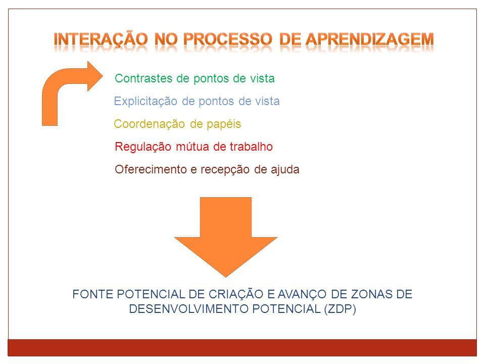 Contrastes de pontos de vista Explicitação de pontos de vista Coordenação de papéis Regulação mútua de trabalho Oferecimento e recepção de ajuda FONTE POTENCIAL DE CRIAÇÃO E AVANÇO DE ZONAS DE DESENVOLVIMENTO POTENCIAL (ZDP)