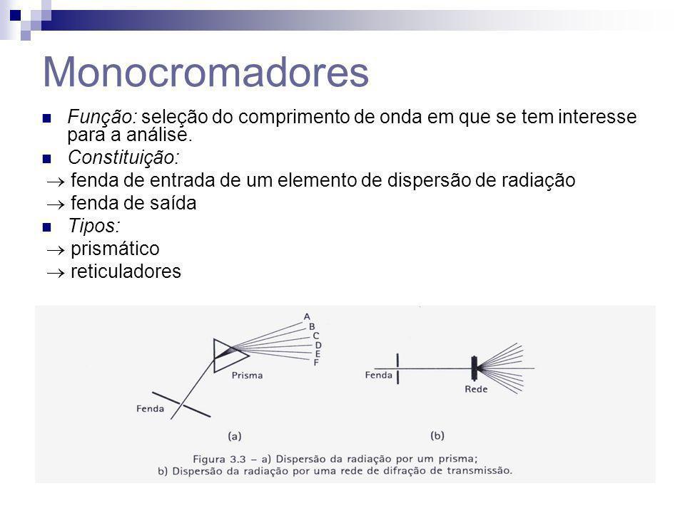 Monocromadores Função: seleção do comprimento de onda em que se tem interesse para a análise. Constituição: fenda de entrada de um elemento de dispers