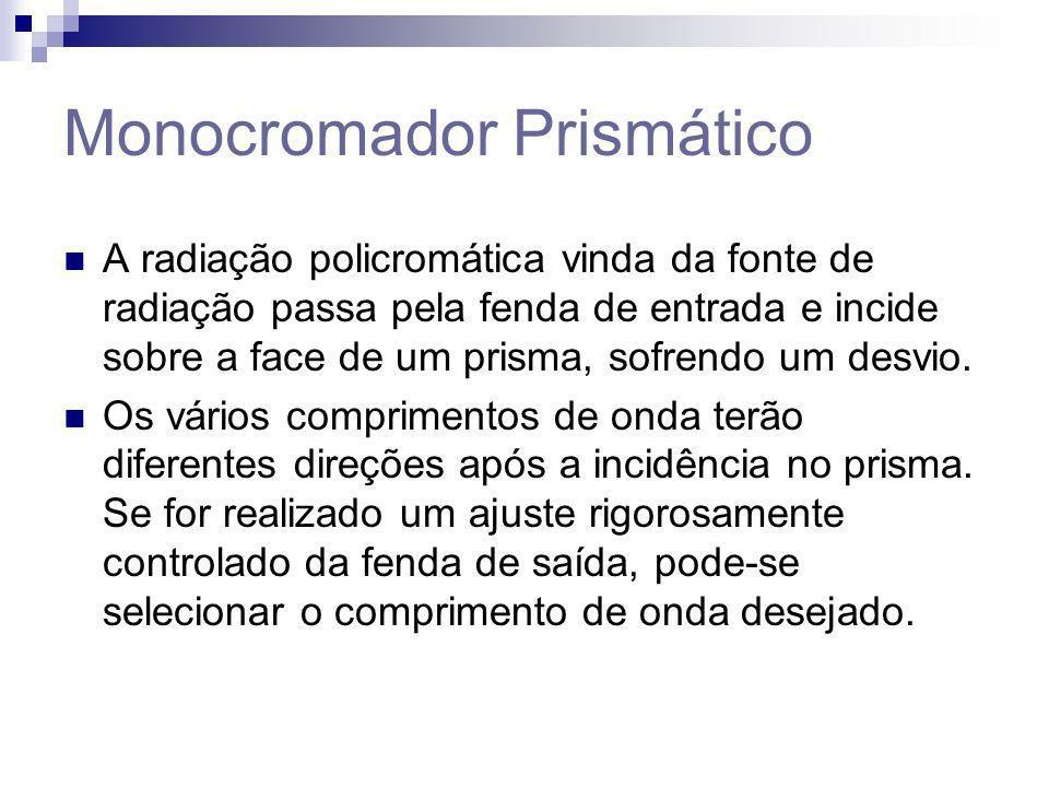 Monocromador Prismático A radiação policromática vinda da fonte de radiação passa pela fenda de entrada e incide sobre a face de um prisma, sofrendo u