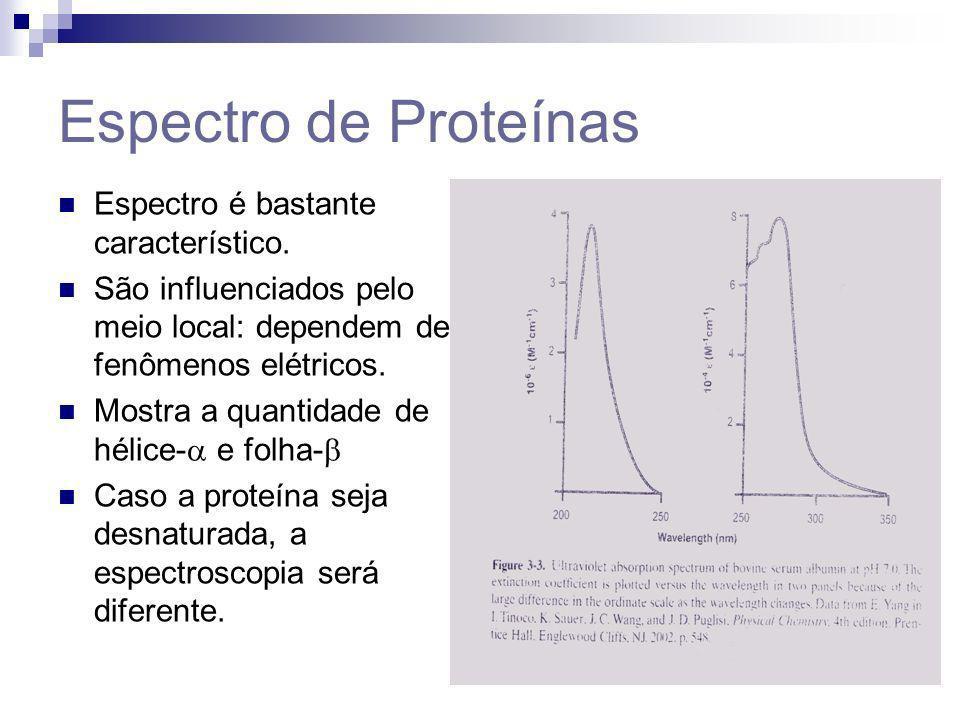Espectro de Proteínas Espectro é bastante característico. São influenciados pelo meio local: dependem de fenômenos elétricos. Mostra a quantidade de h