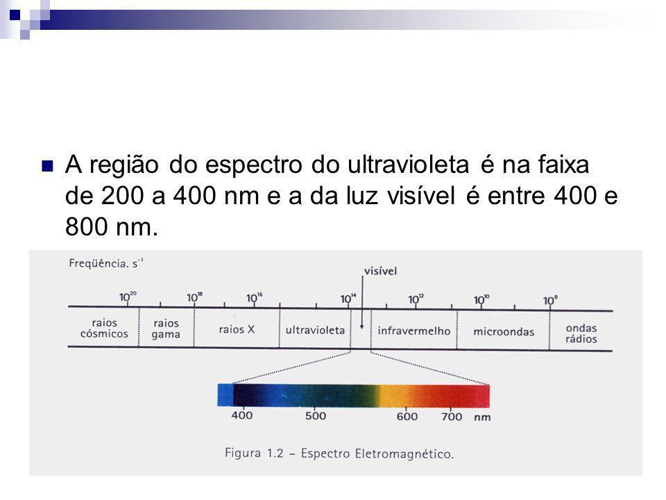 Espectroscopia de Absorção É preciso determinar a quantidade de luz que a amostra irá absorver, sendo descrito pela Lei de Beer-Lambert que é a relação entre a intensidade da luz incidida na solução (I 0 ) e a intensidade da luz saindo da solução (I).