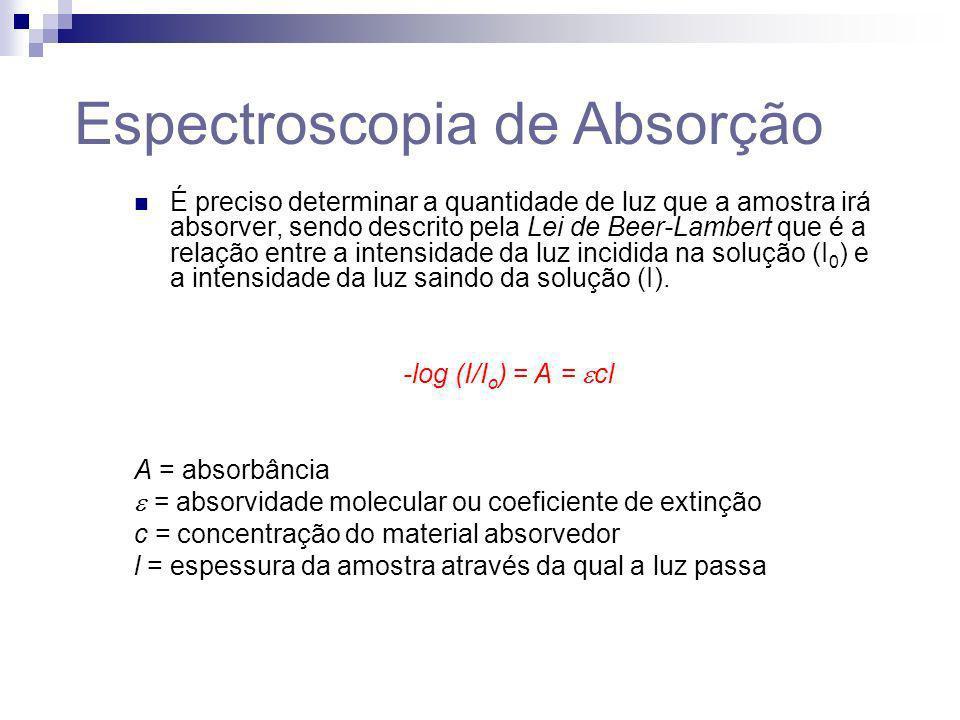 Espectroscopia de Absorção É preciso determinar a quantidade de luz que a amostra irá absorver, sendo descrito pela Lei de Beer-Lambert que é a relaçã