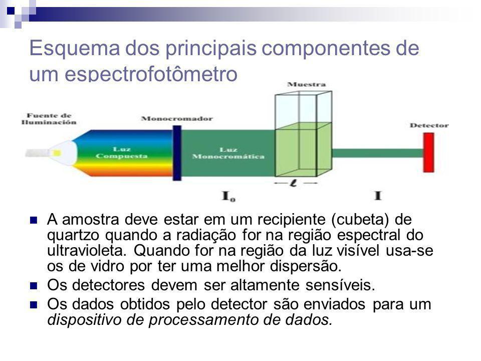 Espectrofotômetros mono-feixe: - Não são cômodos pois a amostra e o branco tem que ser colocados alternadamente no único feixe de radiação; - Não é adequado para medir absorbâncias em função do tempo;