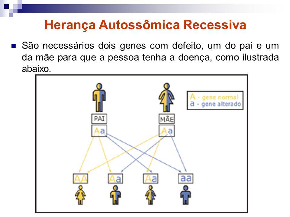 Herança Autossômica Recessiva São necessários dois genes com defeito, um do pai e um da mãe para que a pessoa tenha a doença, como ilustrada abaixo.