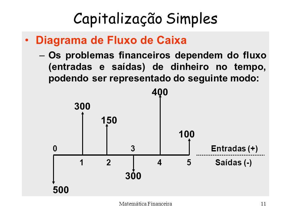 Matemática Financeira10 Capitalização Simples Taxa de Juros i –É a unidade de medida de remuneração do capital no tempo. –É o juro de uma unidade mone