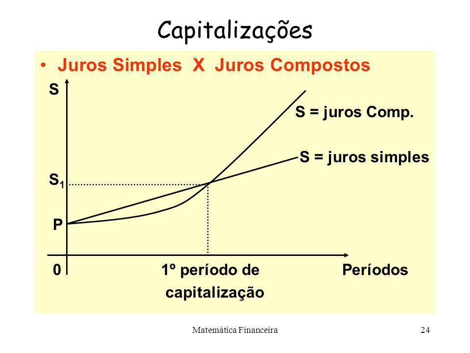 Matemática Financeira23 Capitalização Composta Valor Presente Líquido –Trata-se de uma técnica de análise de fluxos de caixa que consiste em calcular