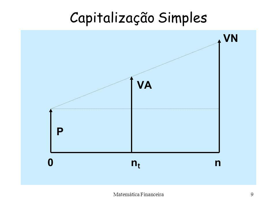 Matemática Financeira8 Capitalização Simples Valor Atual VA –Corresponde ao valor de um compromisso, de débito ou de crédito, em uma determinada data