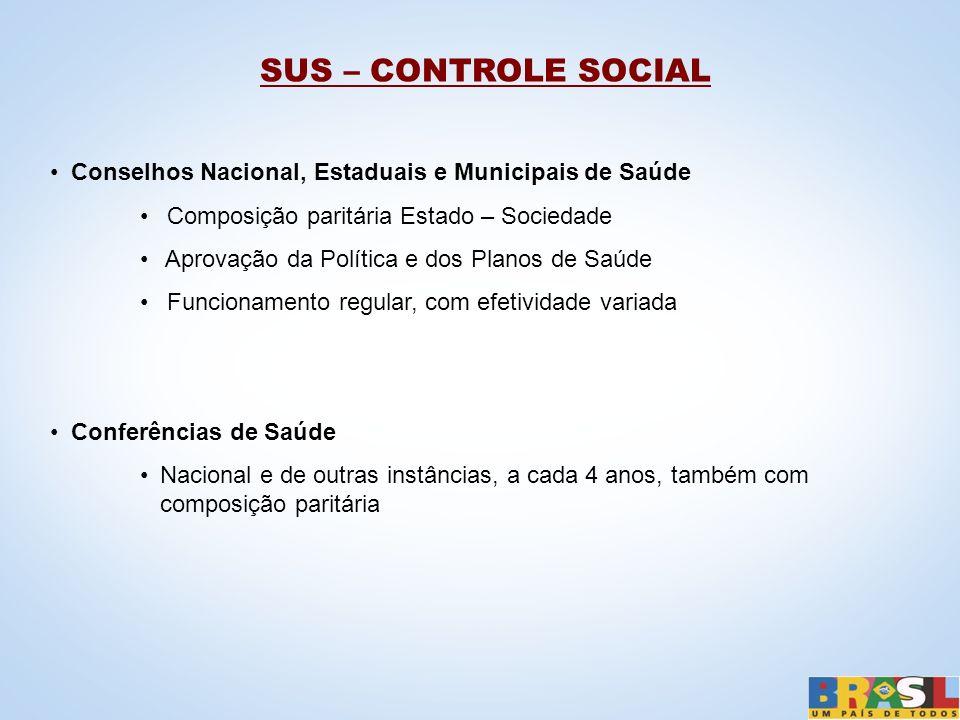 SUS – CONTROLE SOCIAL Conselhos Nacional, Estaduais e Municipais de Saúde Composição paritária Estado – Sociedade Aprovação da Política e dos Planos d