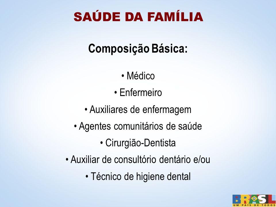 Composição Básica: Médico Enfermeiro Auxiliares de enfermagem Agentes comunitários de saúde Cirurgião-Dentista Auxiliar de consultório dentário e/ou T