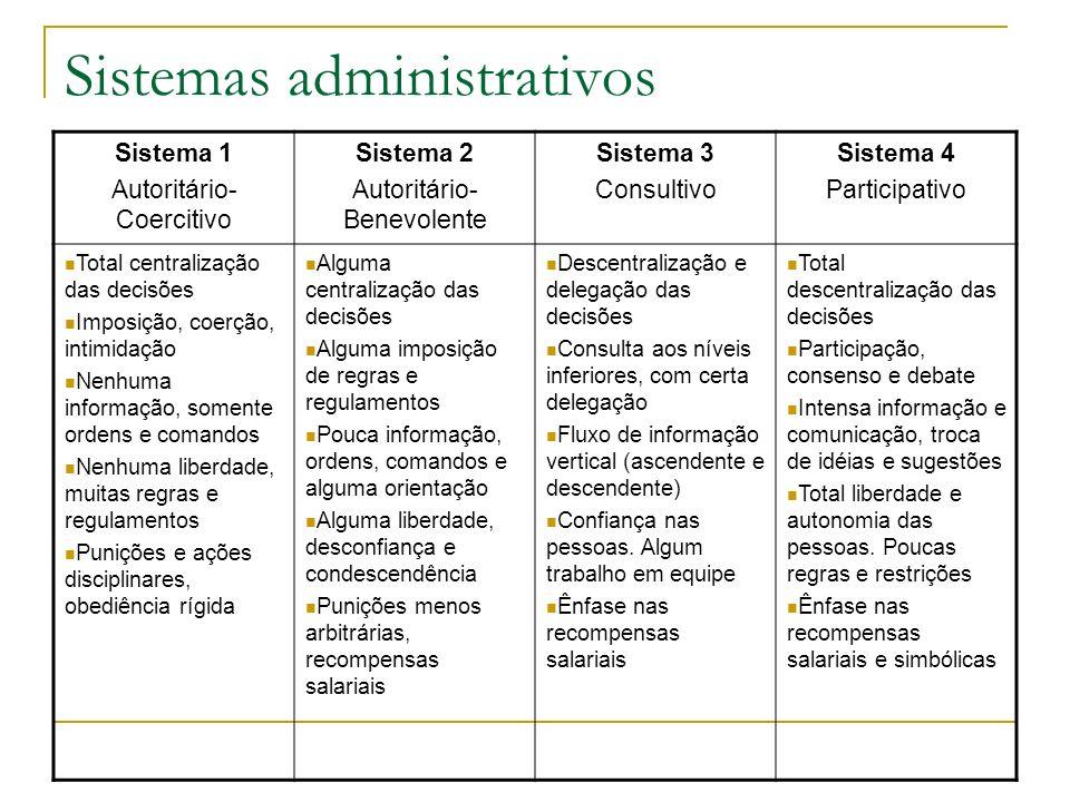 Sistemas administrativos Sistema 1 Autoritário- Coercitivo Sistema 2 Autoritário- Benevolente Sistema 3 Consultivo Sistema 4 Participativo Total centr