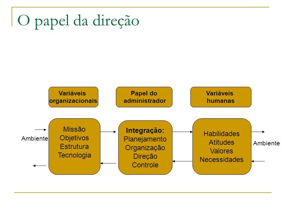 O papel da direção Variáveis organizacionais Missão Objetivos Estrutura Tecnologia Papel do administrador Variáveis humanas Integração: Planejamento O