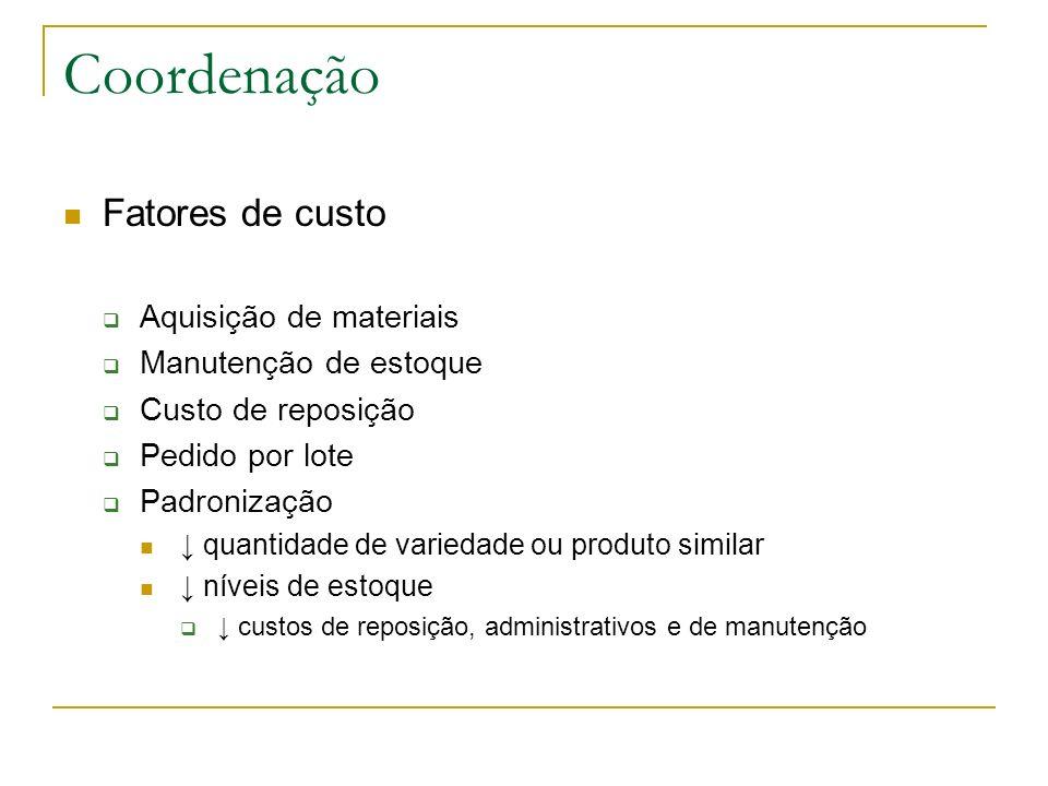 Coordenação Fatores de custo Aquisição de materiais Manutenção de estoque Custo de reposição Pedido por lote Padronização quantidade de variedade ou p