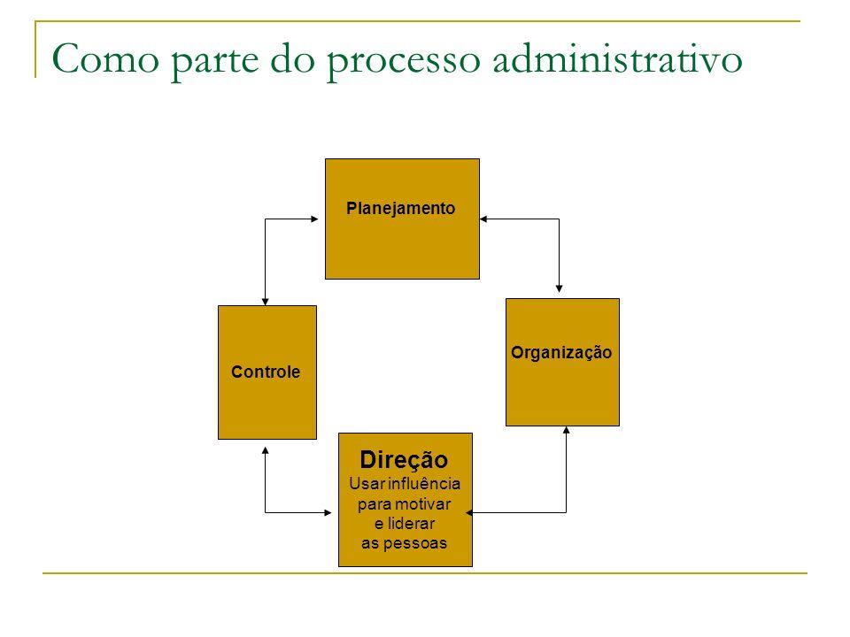 Como parte do processo administrativo Planejamento Controle Direção Usar influência para motivar e liderar as pessoas Organização