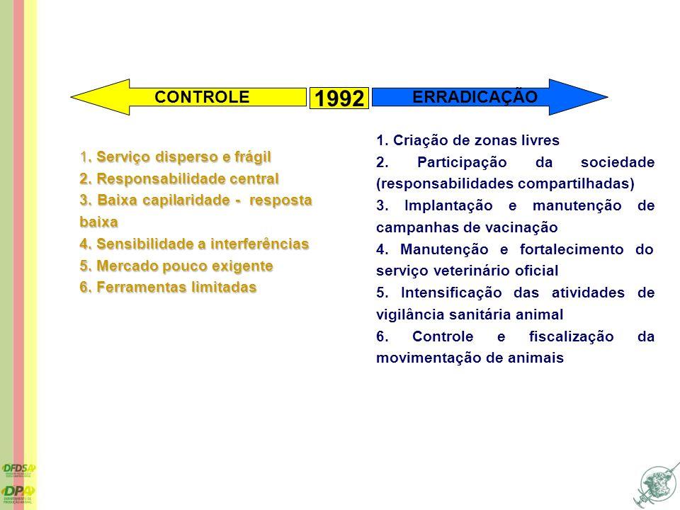 1. Serviço disperso e frágil 2. Responsabilidade central 3. Baixa capilaridade - resposta baixa 4. Sensibilidade a interferências 5. Mercado pouco exi