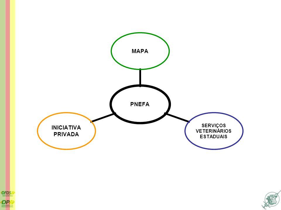PNEFA MAPA SERVIÇOS VETERINÁRIOS ESTADUAIS INICIATIVA PRIVADA