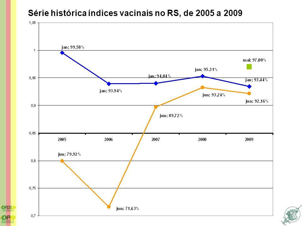 Série histórica índices vacinais no RS, de 2005 a 2009
