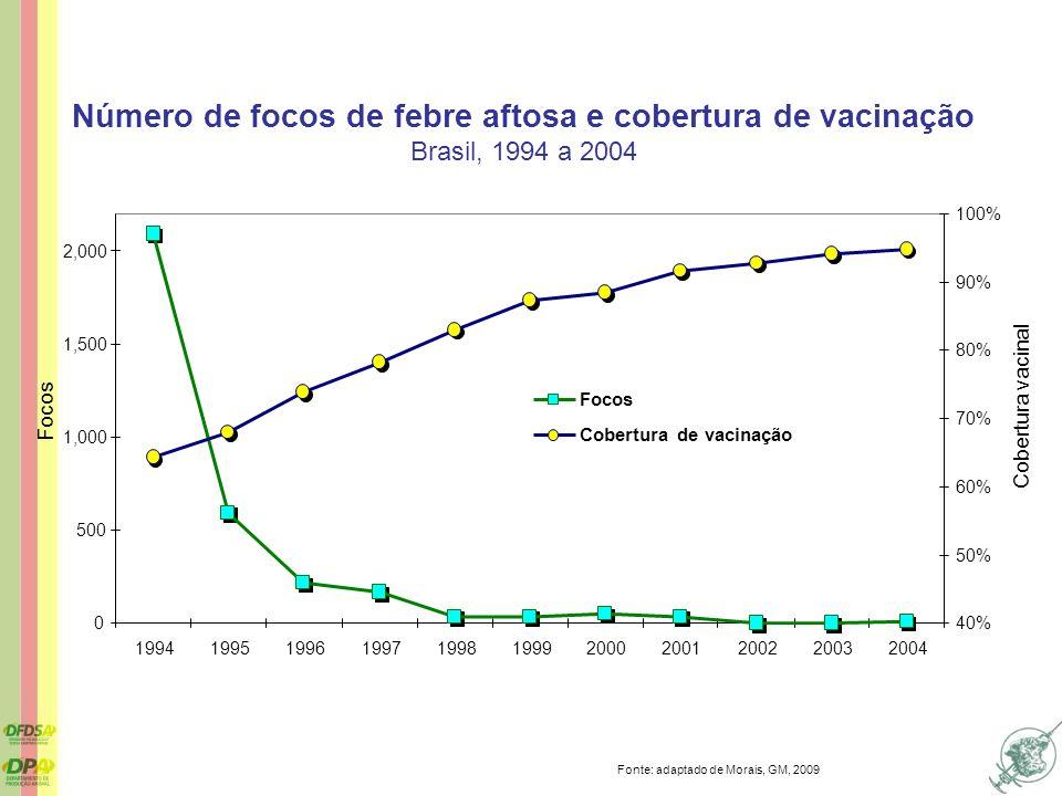 Número de focos de febre aftosa e cobertura de vacinação Brasil, 1994 a 2004 Fonte: adaptado de Morais, GM, 2009
