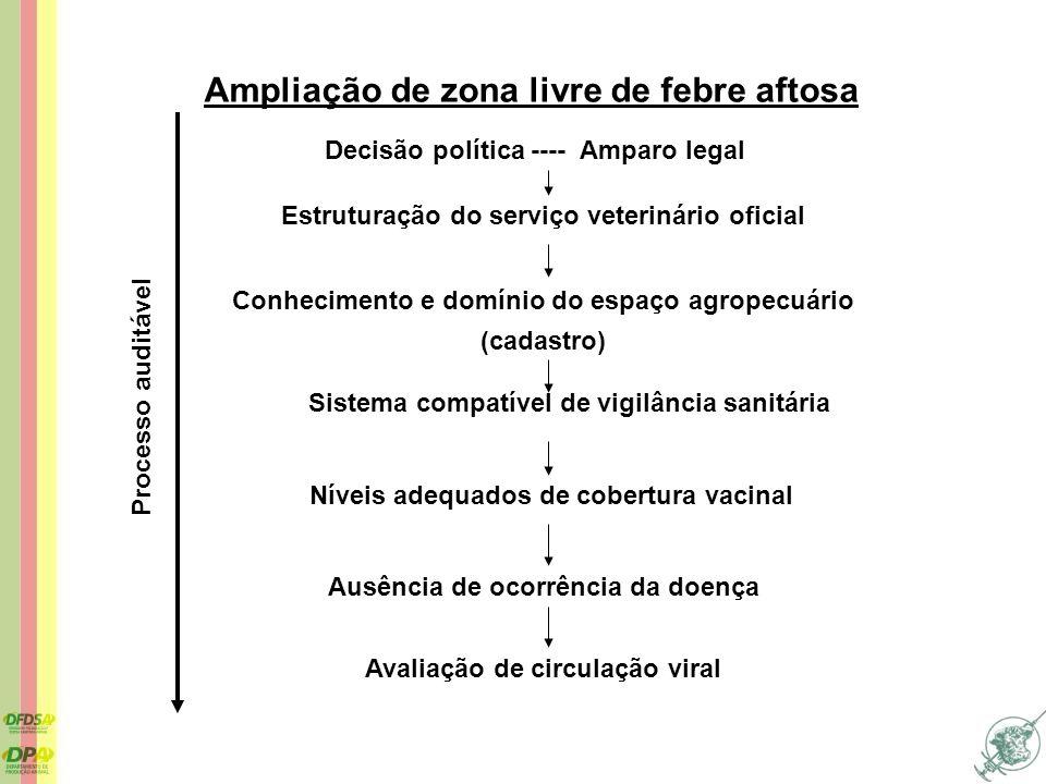 Ampliação de zona livre de febre aftosa Decisão política ---- Amparo legal Estruturação do serviço veterinário oficial Níveis adequados de cobertura v