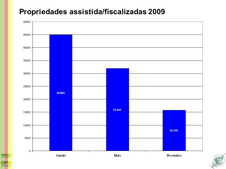 Propriedades assistida/fiscalizadas 2009
