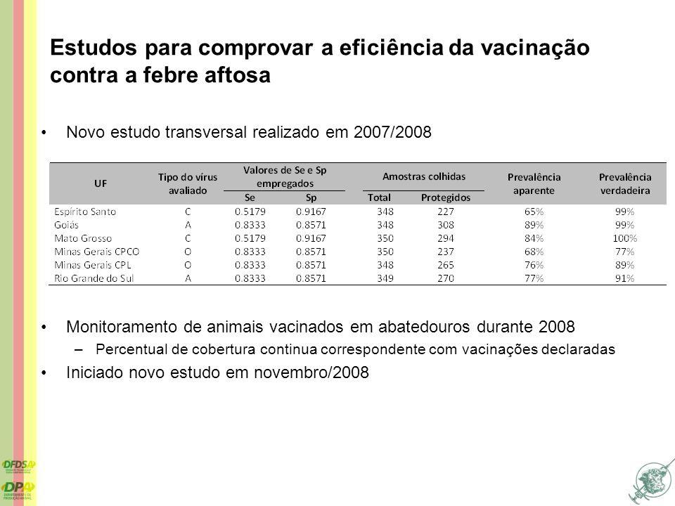 Novo estudo transversal realizado em 2007/2008 Monitoramento de animais vacinados em abatedouros durante 2008 –Percentual de cobertura continua corres